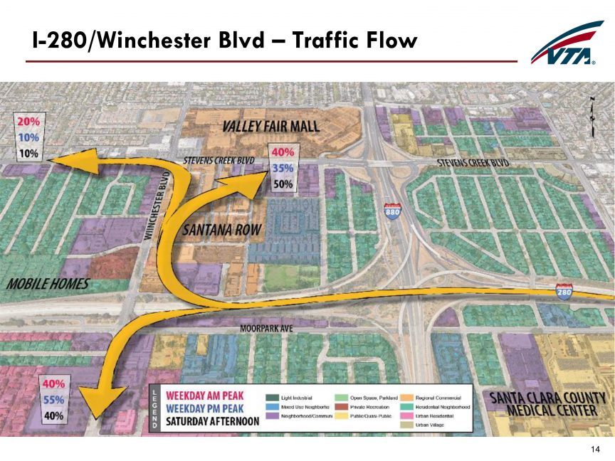 Projected traffic flows from 280 to Winchester.