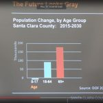 Project growth of Santa Clara County population in the year 2030.